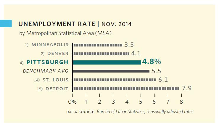 PTT2015_economy_unemploymentrate