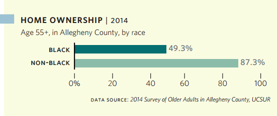 Home Ownership - 2014