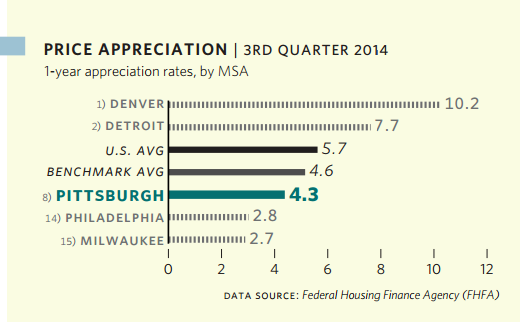 Price Appreciation - 3rd Quarter 2014