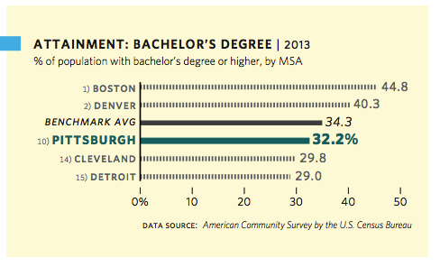 Educational Attainment: Bachelor's Degree 2013