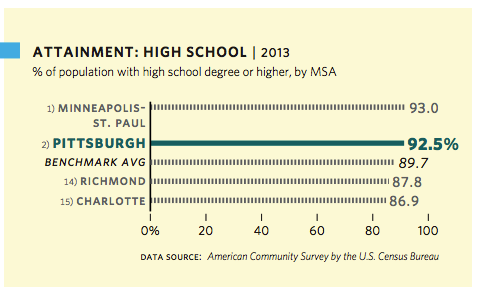 Educational Attainment: High School 2013