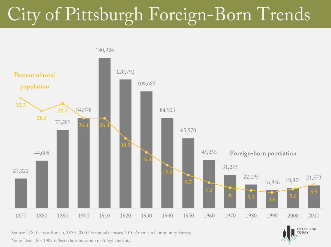 foreign born chart - city of pittsburgh