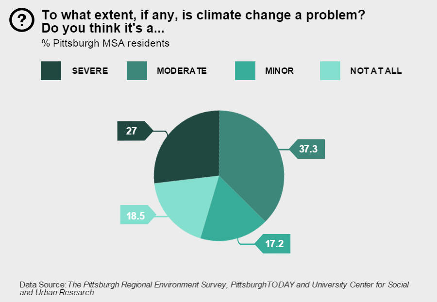is-climate-change-a-problem-900w